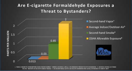 Ecigarettes and Formaldehyde Chart