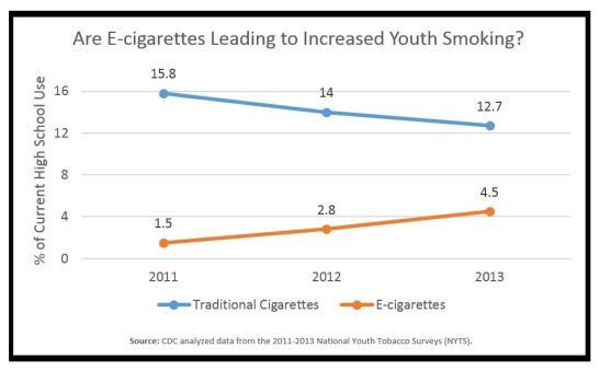 High School Smoking vs Ecigs NO LOGO