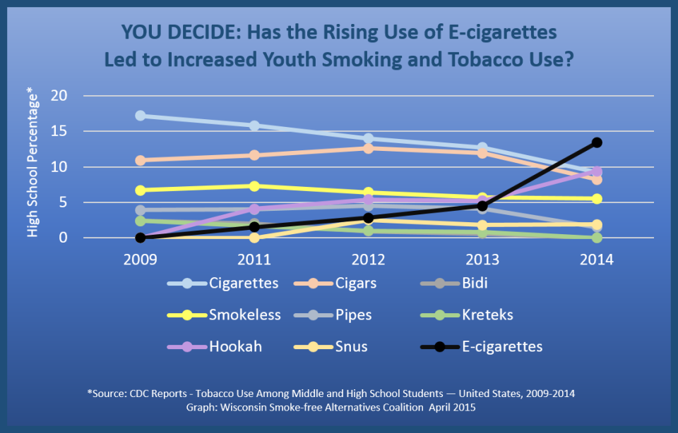 2015 High School Tobacco Use Vs Ecigarettes